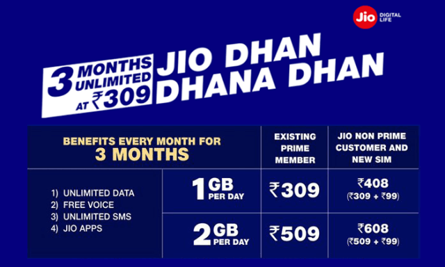 Reliance Jio Surprises Everyone With Dhan Dhana Dhan Offer with 1 GB Data Per Day for 3 Months for Rs 309